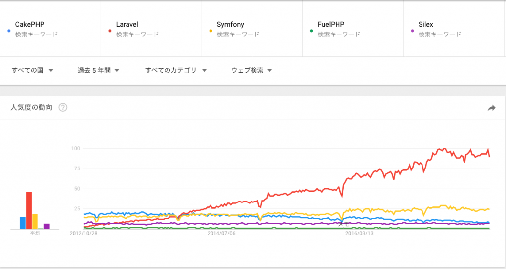GoogleTrends世界