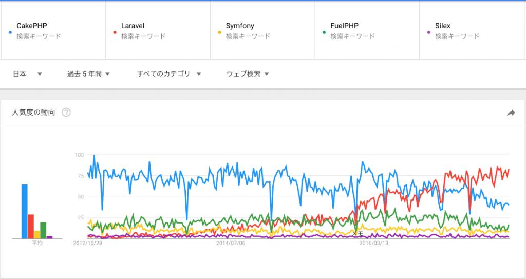 GoogleTrends日本